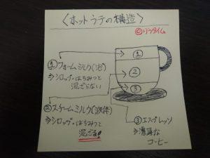 ホットラテの構造を説明した画像です。ホットラテはスチームミルクとフォームミルク、エスプレッソの3つに分解できます。