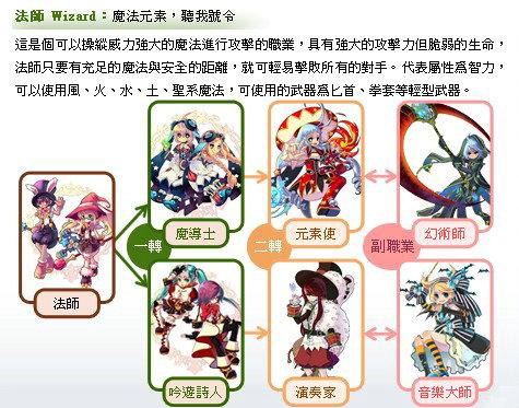 職業介紹-萌萌彩虹島Online - 臺灣開心遊戲網