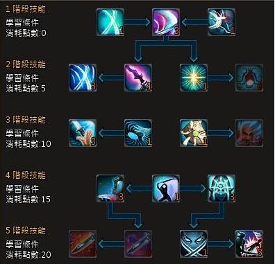 劍士系列雙職業技能配點-分享討論 - 臺灣開心遊戲網