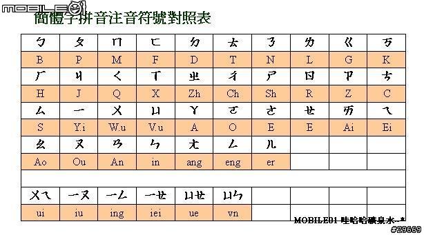 [分享] 大陸拼音與注音符號對照表!! - Mobile01