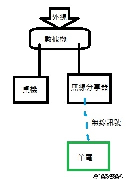 [已解] 不同分享器下的電腦如何使用網路芳鄰? - Mobile01