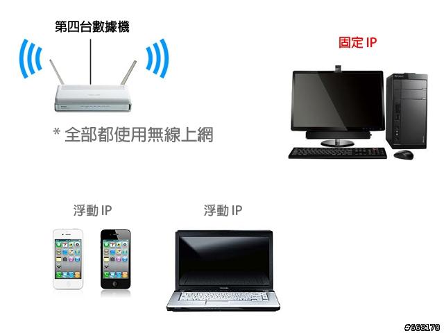 [求助]請問AP無線分享器可以設固定IP浮動IP給二臺電腦用嗎? - Mobile01