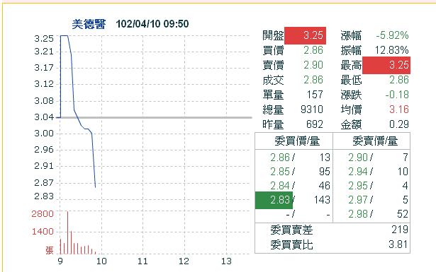 9103美德醫準備跳水秀 - Mobile01