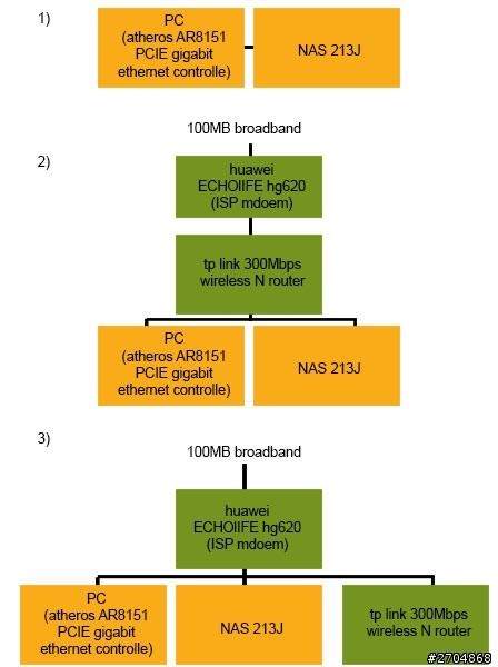 Synology 213j nas 檔案傳送很慢的問題. - Mobile01