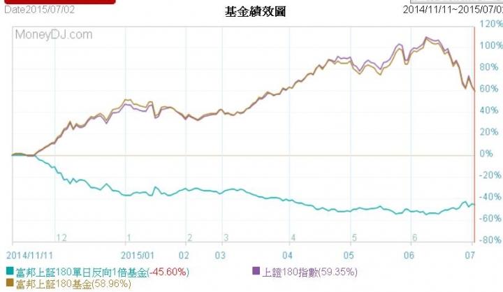 請問這幾天陸股都大跌了。「00634R上證反」為啥沒啥漲? - Mobile01
