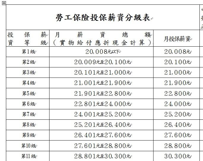 加入臺中市餐飲工會 還是 一般勞健保呢?! - Mobile01