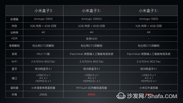 陸版小米盒子最新版將發表 - Mobile01