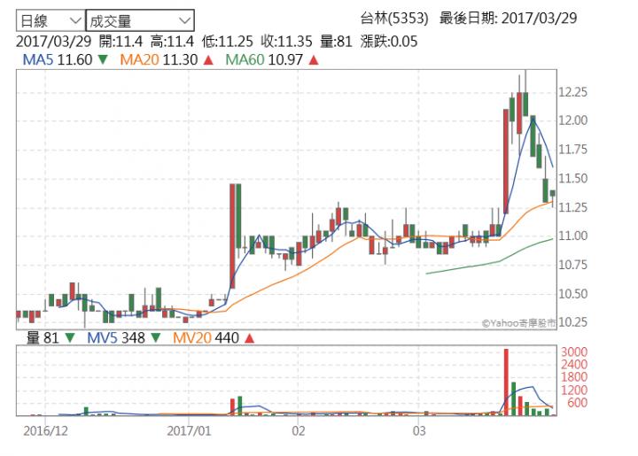 歡迎分享 10~14元.定存股! (第22頁) - Mobile01