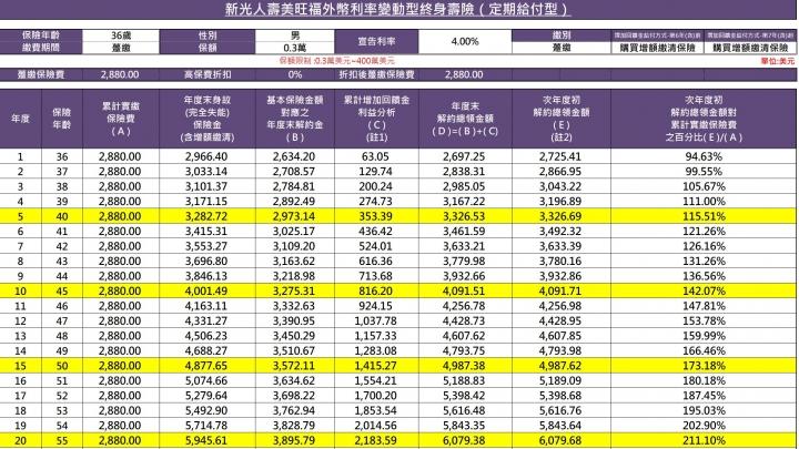 [請益] 美金儲蓄險(富邦人壽美利外幣利率變動型增額終身壽險) (第2頁) - Mobile01