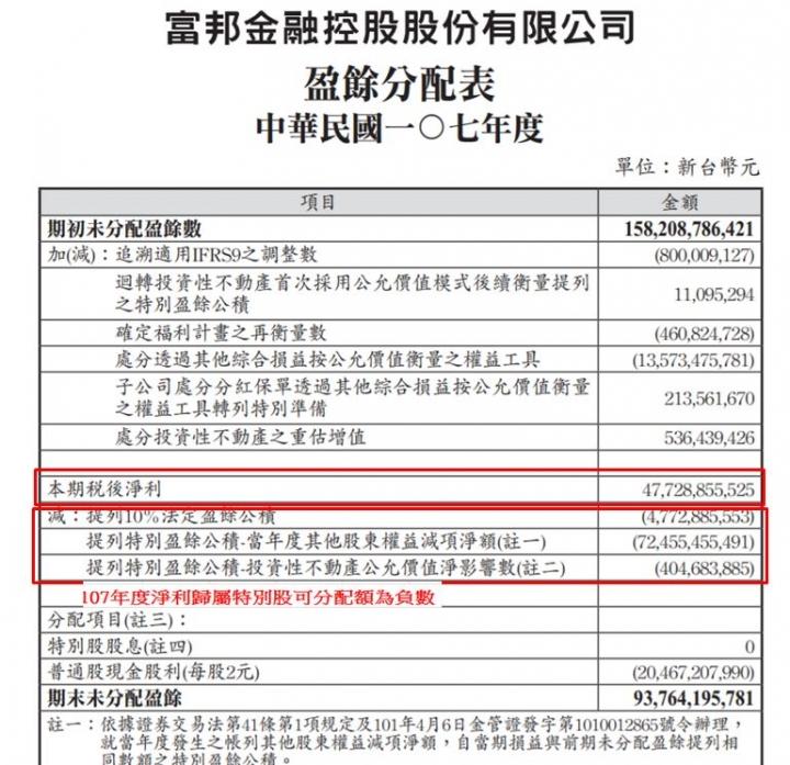 臺股特別股資料 (第9頁) - Mobile01