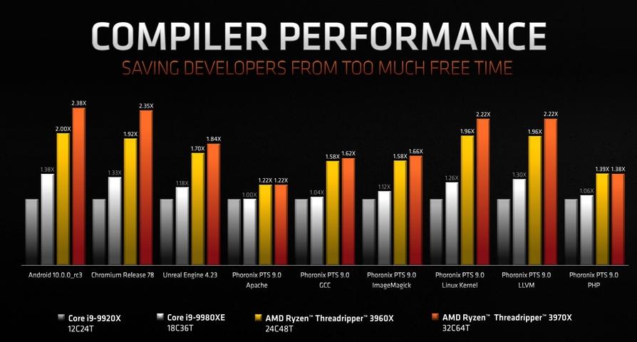 AMD第三代Ryzen Threadripper處理器上市 64核心3990X搶先看 - Mobile01