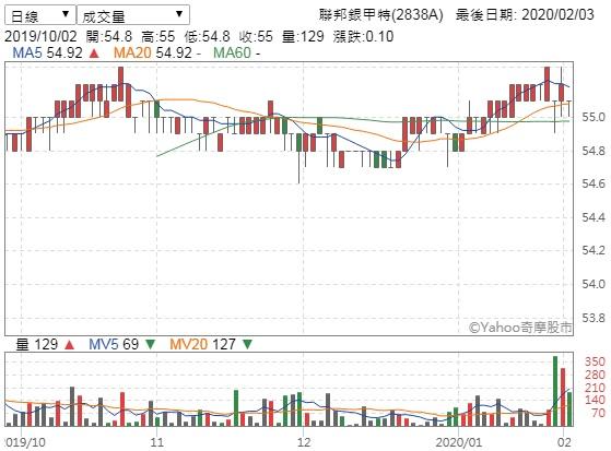 臺股特別股資料 (第15頁) - Mobile01