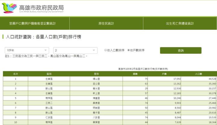 楠梓太子城 (第22頁) - Mobile01
