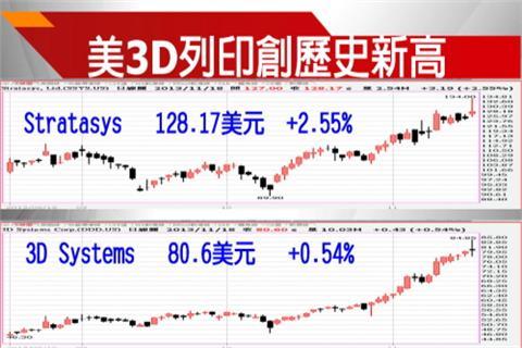 美3D列印股 創歷史新高 | 臺股證券 | 三立新聞網 SETN.COM