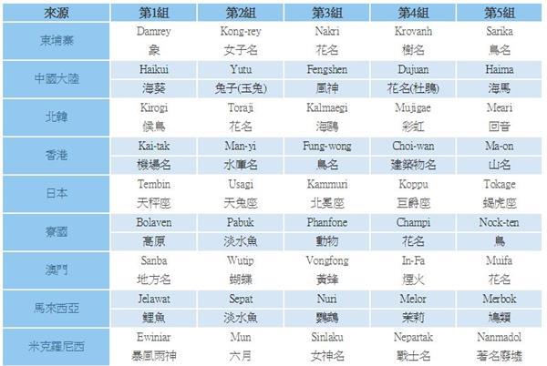 【哇潮】寮國都能取名了!臺灣竟無權幫颱風命名 | 名家 | 三立新聞網 SETN.COM