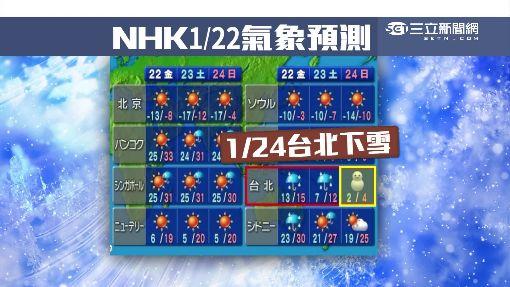 準爆了!日本氣象神預測 22日就說臺灣會下雪   生活   三立新聞網 SETN.COM