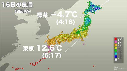 創46年10月最冷紀錄!日本東京剩12度 北海道降初雪 | 國際 | 三立新聞網 SETN.COM