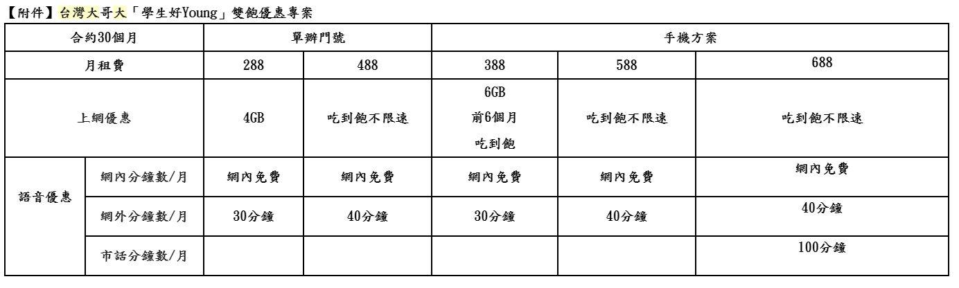 電信業「488學生專案」延長 部分3G升4G用戶也能辦   科技   三立新聞網 SETN.COM