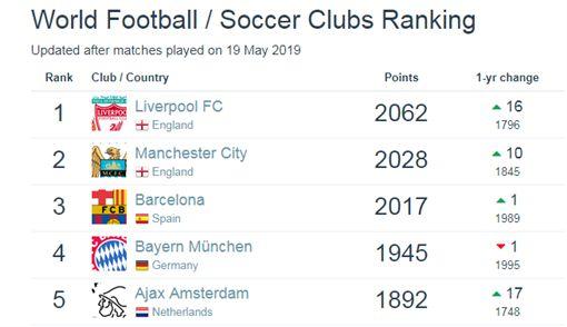 世界足球俱樂部排名利物浦竄榜首 巴塞排第3 | 運動 | 三立新聞網 SETN.COM