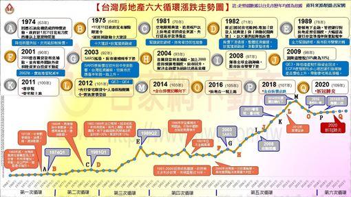 一張圖秒懂臺灣房市6次循環!投資點曝光