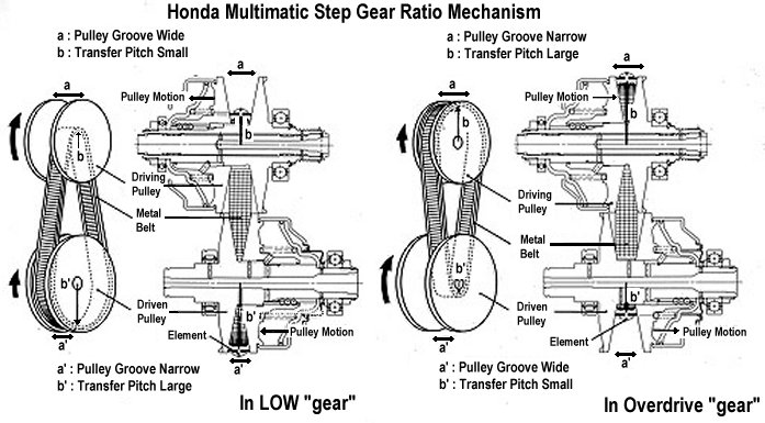 Suitable substitutes for the Toyota ATF-WS transmission or