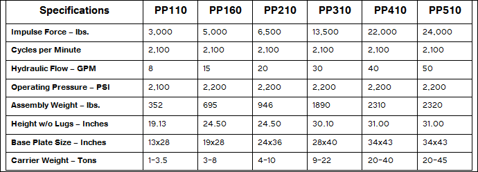 Spec Table