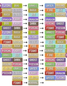 Pokemon go type chart what beats attack of the fanboy also pokmon mabelbeetel rh