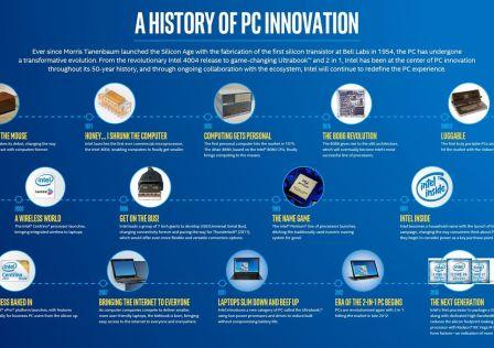 Intel Computer History