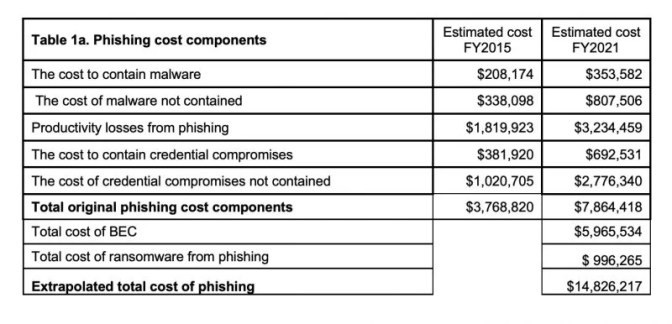 Recovery accounts for the biggest phishing costs.