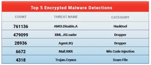 Top 5 encrypted malware of Q2 2021