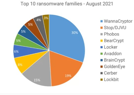 The top 3 ransomware threats are WannaCryptor, Stop/DJVU, and Phobos.