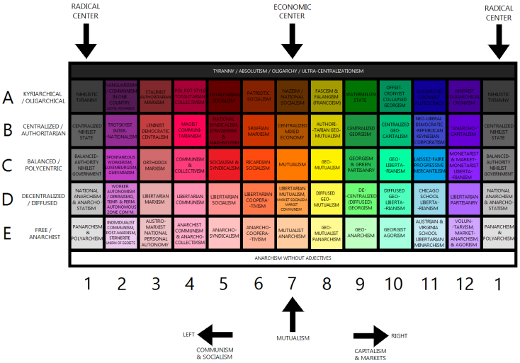 Image result for a map of the anarchist spectrum