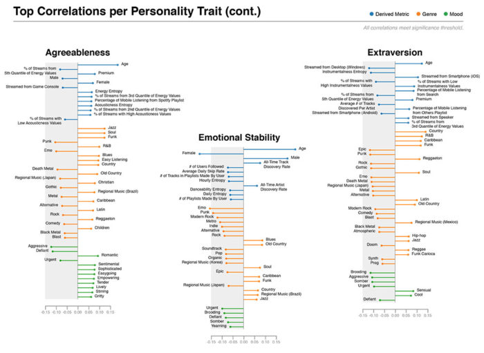 A selection of significant correlations for Agreeableness, Emotional Stability, and Extraversion, organized by variable category (blue = derived, orange = genre, green = mood).