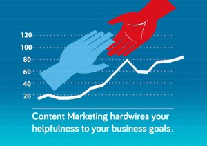 Content marketing hard-wires help to your business goals