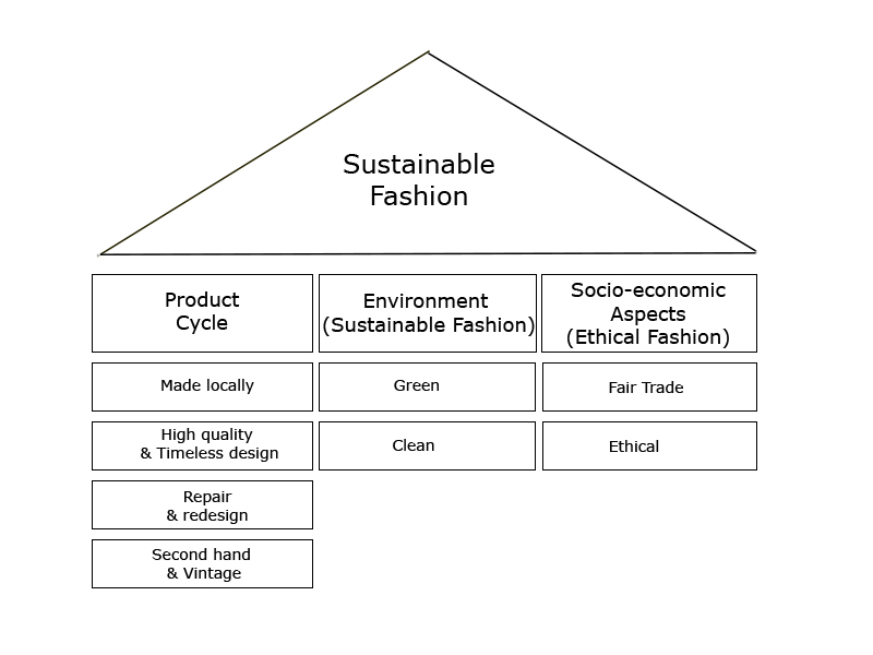 What-is-sustainable-fashhion-Sheme