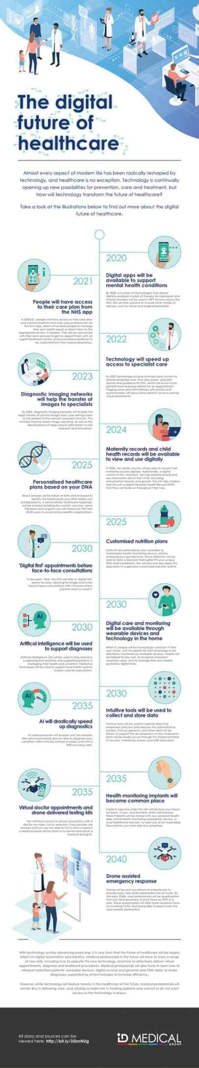 ID Medical the digital future of healthcare infographic