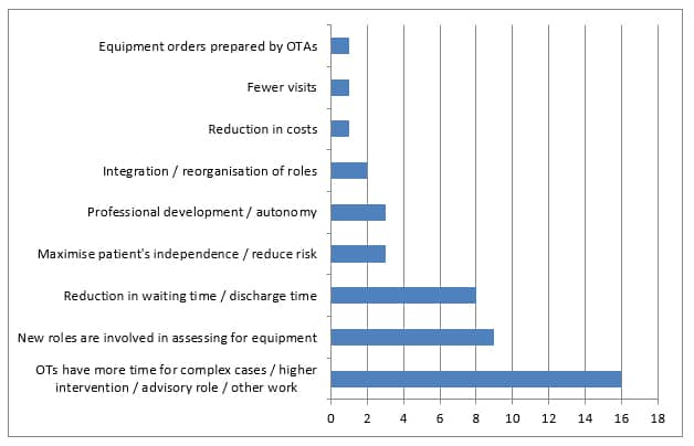DLF Trusted Assessor training survey chart