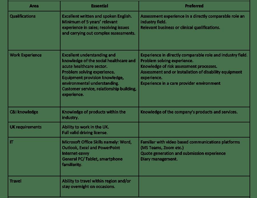 Care & Independence Area Sales Manager job description image