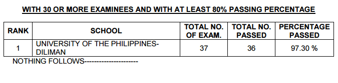 2015 Interior Designer Licensure Examination Is Top Performing Of Schools