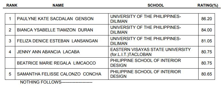 The Successful Examinees Who Garnered Five 5 Highest Places In November 2017 Interior Designer Licensure Examination Are Following