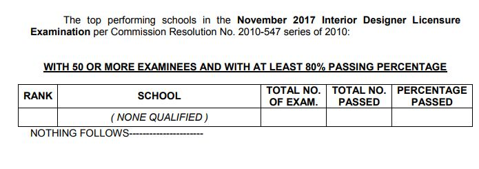 The Performance Of Schools In November 2017 Interior Designer Licensure Examination Alphabetical Order As Per RA 8981 Otherwise Known PRC