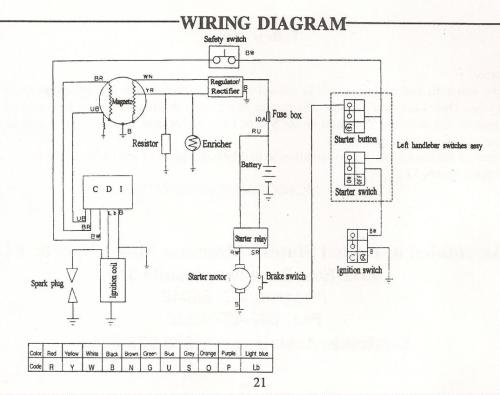 small resolution of wiring harness for chinese atv wiring diagram blogs 50cc scooter stator wiring diagram 50cc atv wiring diagram