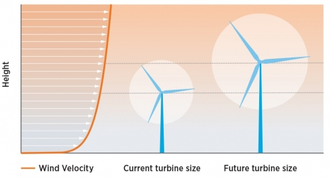 turbine height