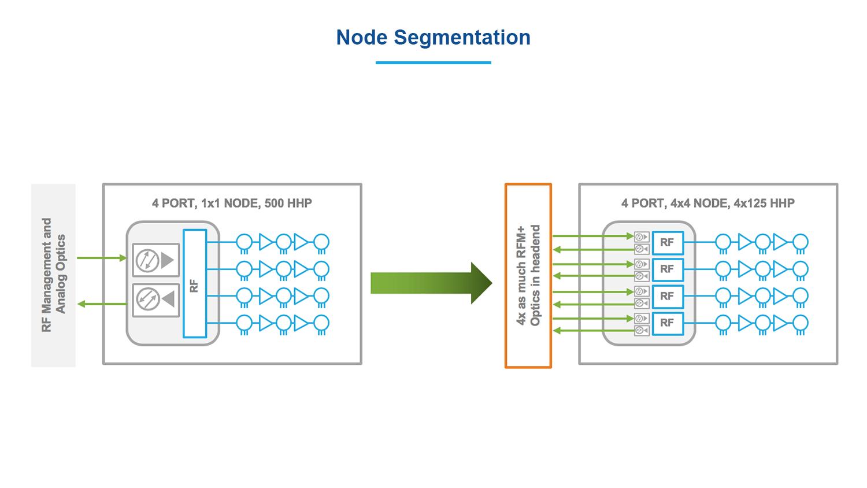node segmentation atx networks