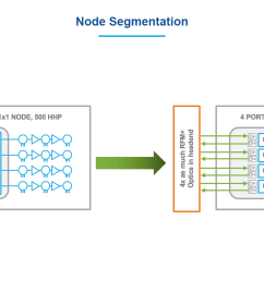 per fiber free up headend rack space and greatly increase the number of node segments served from an existing fiber plantindustry leading rf management  [ 1500 x 844 Pixel ]