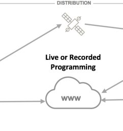broadcasting live over satellite or internet [ 1575 x 541 Pixel ]