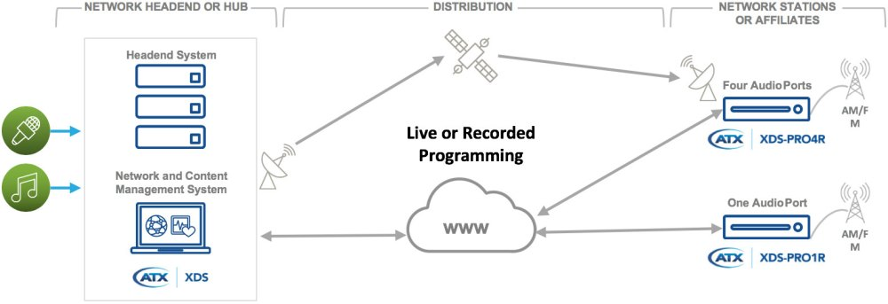 medium resolution of broadcasting live over satellite or internet