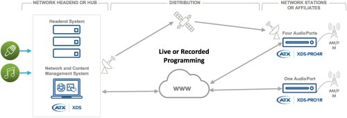 small resolution of broadcasting live over satellite or internet