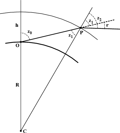Integration of the Differential Equation for Refraction