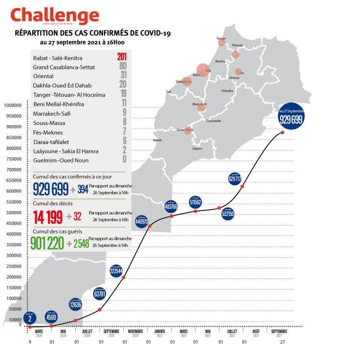 Évolution du coronavirus au Maroc. 394 nouveaux cas, 929.699 au total, lundi 27 septembre 2021 à 16 heures
